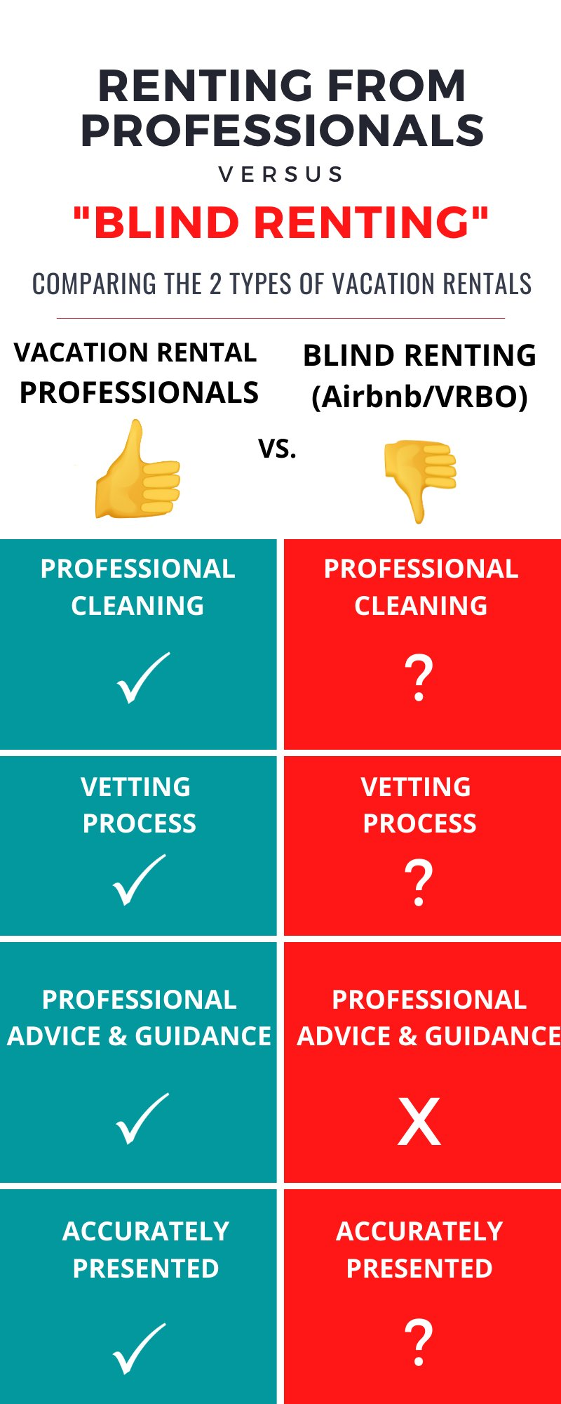 Rental Professionals vs. Blind Renting